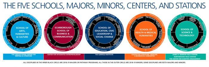The five schools, majors, minors, centers and stations